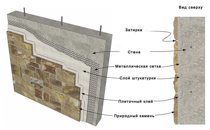 Схема отделки камнем