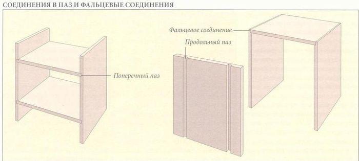 Соединение в паз и фальцевое соединение