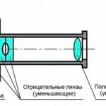 Схема дверного глазка