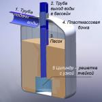 Технология очистки воды с помощью песка
