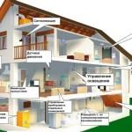 Возможности умного дома в прихожей для управления всеми системами
