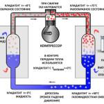 Особенности работы теплового насоса