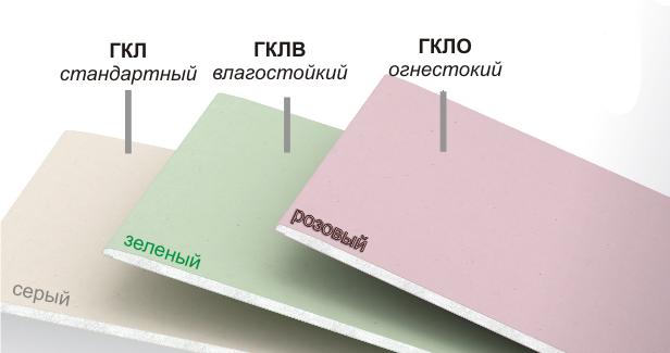 Применение гипсокартона и его классификация
