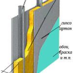 Схема многослойной конструкции стены со звукоизоляцией