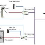 Системы контроля и управления доступом сетевого типа