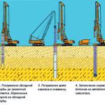 Технология строительства буронабивных свай