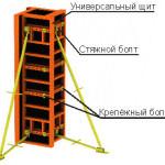 Что такое опалубка для колонн