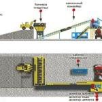 Как происходит процесс изготовления бетона