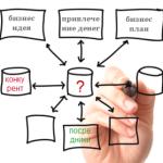 Как разработать схему собственного бизнеса