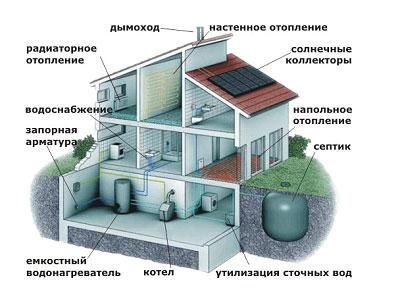 Какие системы коммуникации могут понадобиться в загородном доме