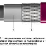 Саморегулируемый греющий кабель