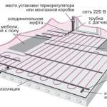 Структура теплого пола на электричестве