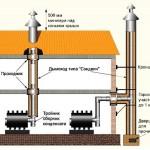 Установка дымохода из нержавеющей стали