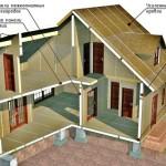 Особенности панельно-каркасного дома