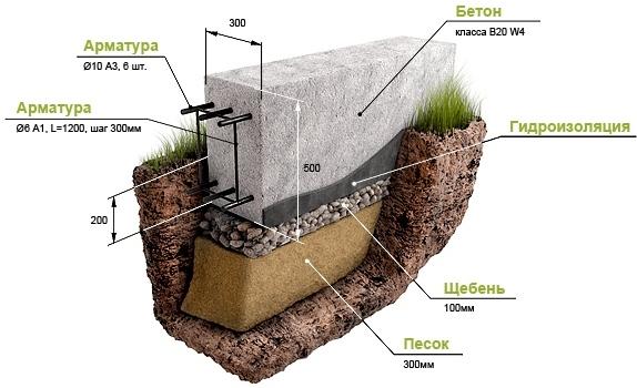 Типы фундаментов зданий и технологии их установки